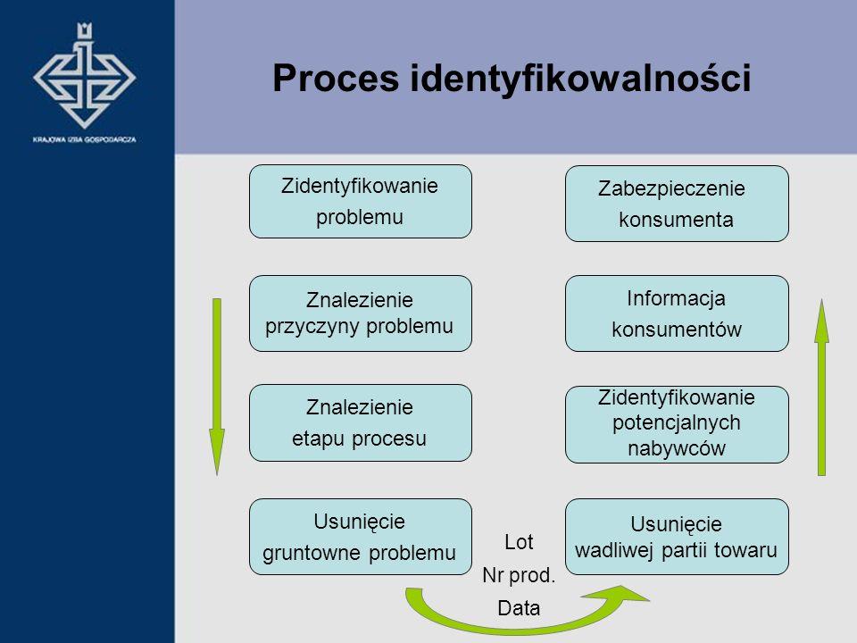 Proces identyfikowalności