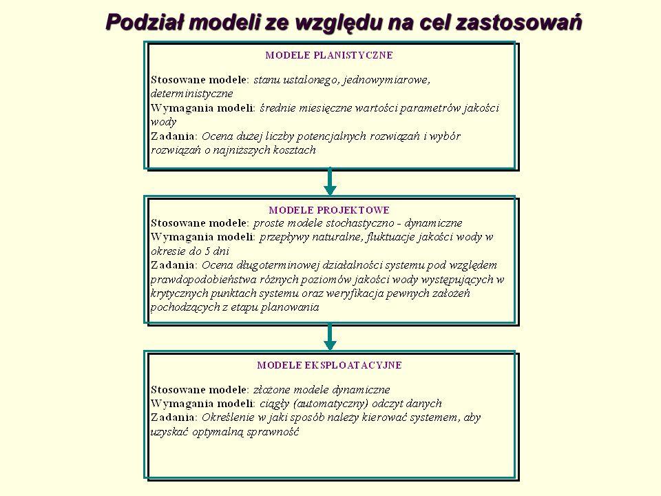 Podział modeli ze względu na cel zastosowań
