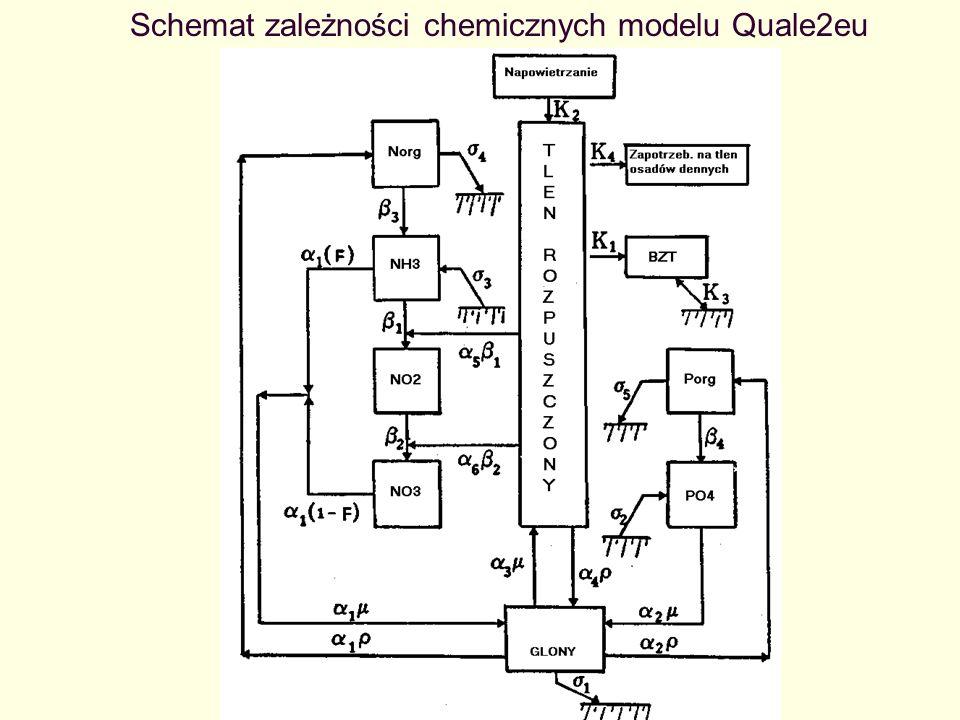 Schemat zależności chemicznych modelu Quale2eu