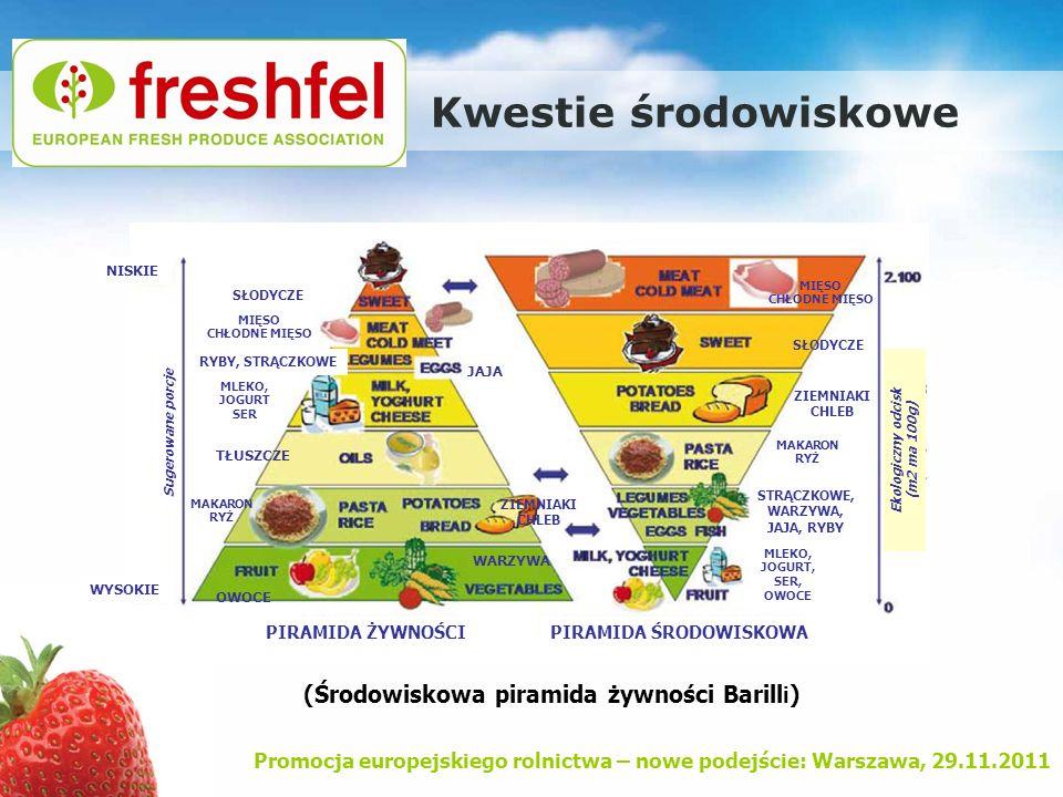 Kwestie środowiskowe (Środowiskowa piramida żywności Barilli)