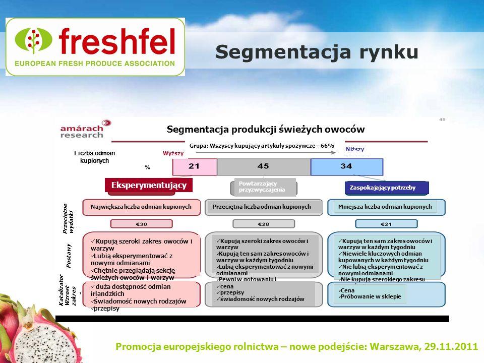 Segmentacja rynku Segmentacja produkcji świeżych owoców