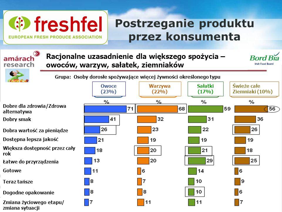 Postrzeganie produktu przez konsumenta