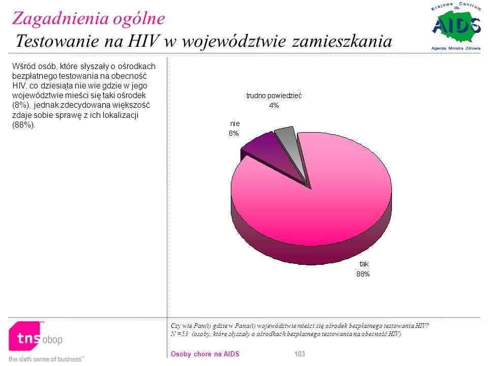 Testowanie na HIV w województwie zamieszkania