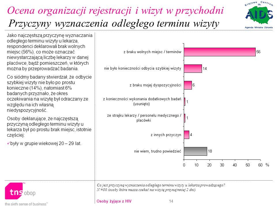 Ocena organizacji rejestracji i wizyt w przychodni