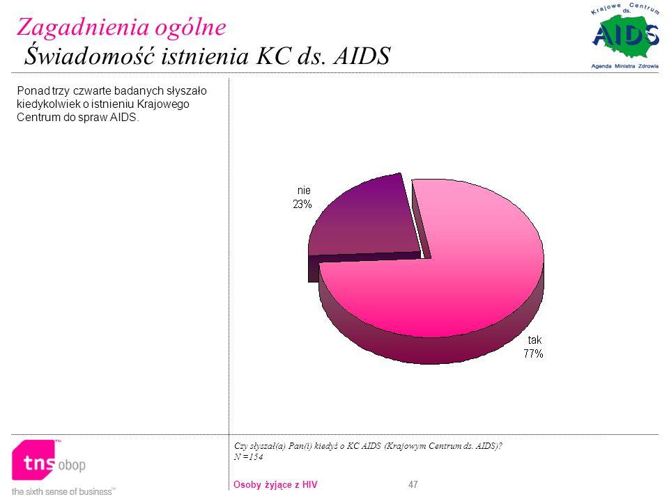 Świadomość istnienia KC ds. AIDS