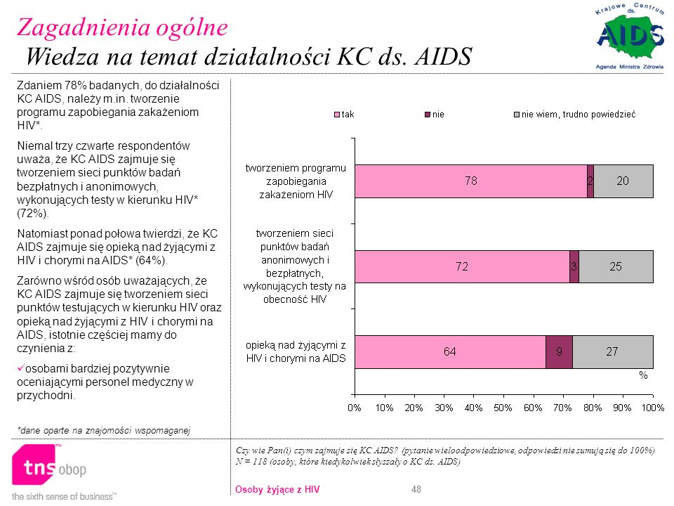 Wiedza na temat działalności KC ds. AIDS