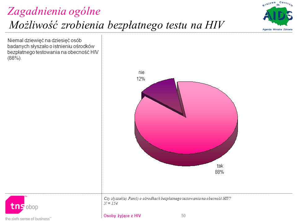 Możliwość zrobienia bezpłatnego testu na HIV