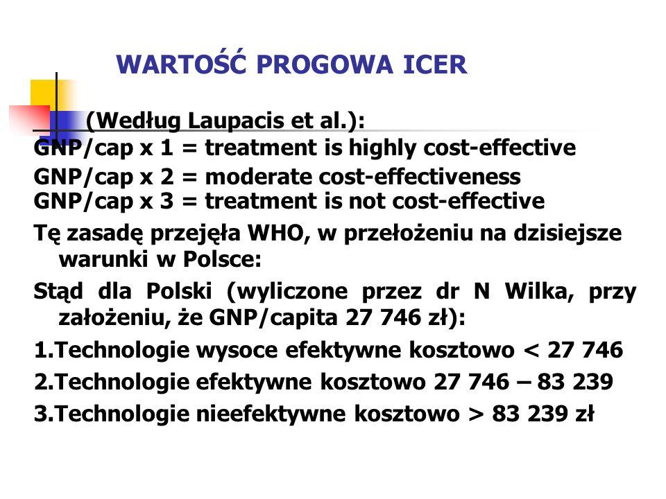 WARTOŚĆ PROGOWA ICER (Według Laupacis et al.):