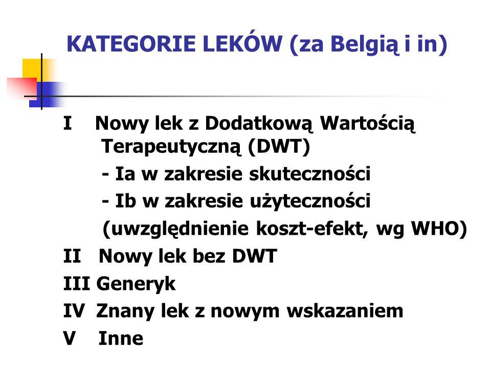 KATEGORIE LEKÓW (za Belgią i in)