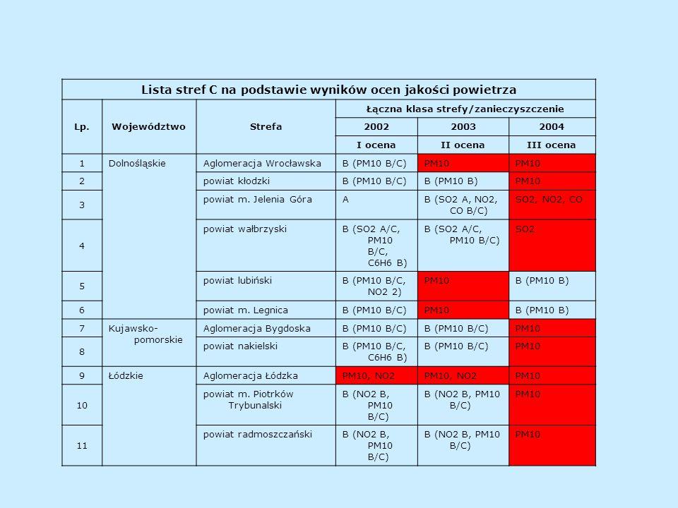 Lista stref C na podstawie wyników ocen jakości powietrza