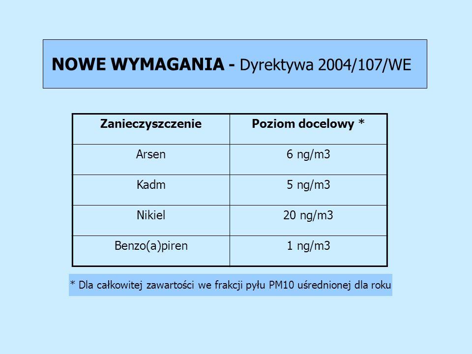 NOWE WYMAGANIA - Dyrektywa 2004/107/WE
