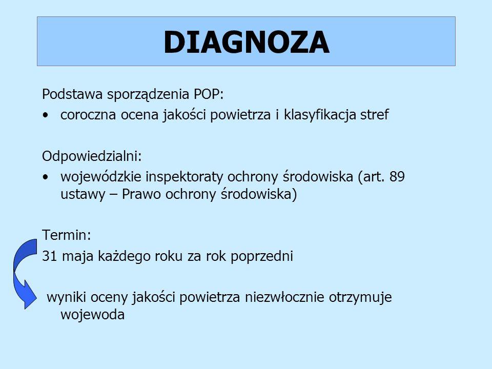 DIAGNOZA Podstawa sporządzenia POP: