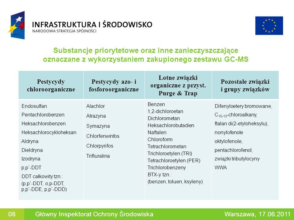 Substancje priorytetowe oraz inne zanieczyszczające oznaczane z wykorzystaniem zakupionego zestawu GC-MS