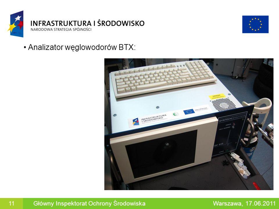 Analizator węglowodorów BTX: