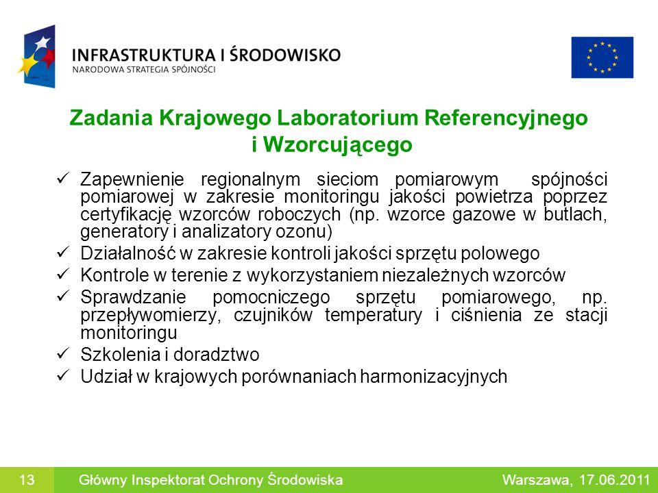 Zadania Krajowego Laboratorium Referencyjnego i Wzorcującego