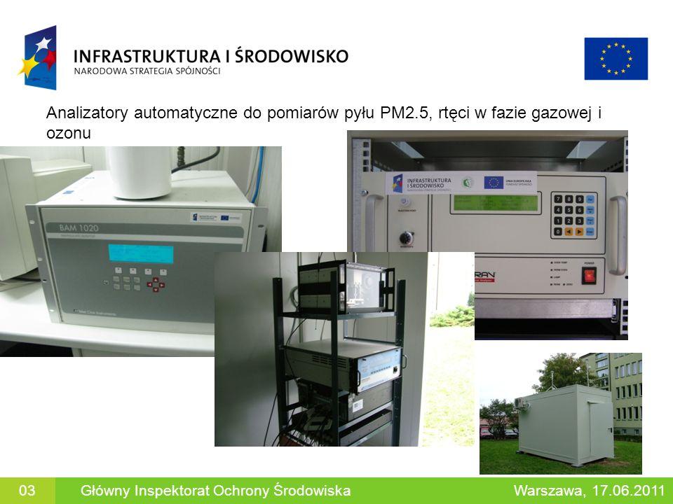 Analizatory automatyczne do pomiarów pyłu PM2