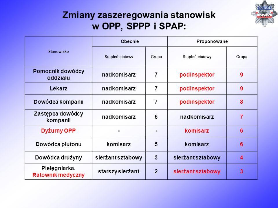 Zmiany zaszeregowania stanowisk w OPP, SPPP i SPAP: