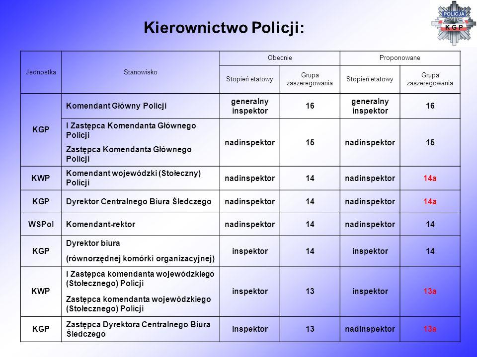 Kierownictwo Policji: