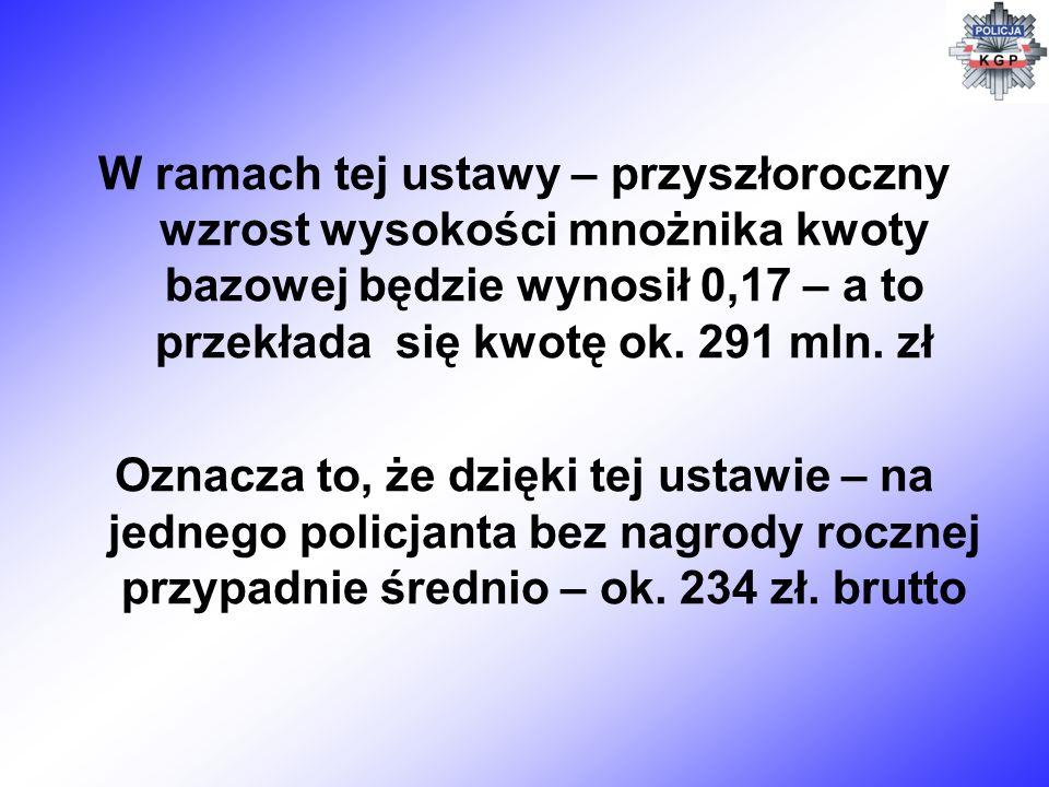 W ramach tej ustawy – przyszłoroczny wzrost wysokości mnożnika kwoty bazowej będzie wynosił 0,17 – a to przekłada się kwotę ok. 291 mln. zł
