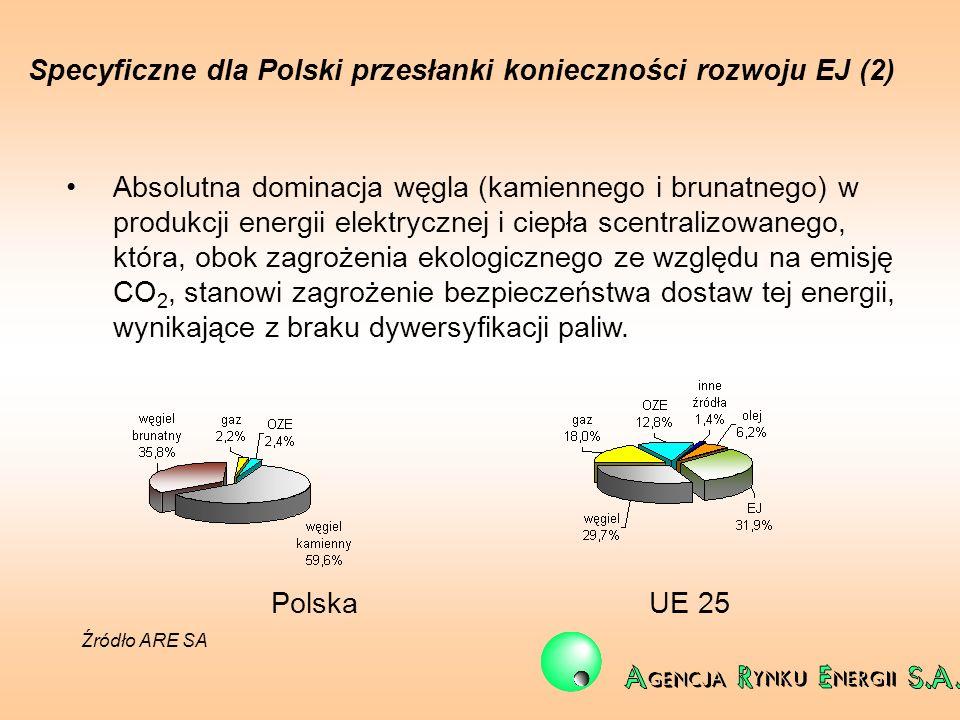 Specyficzne dla Polski przesłanki konieczności rozwoju EJ (2)