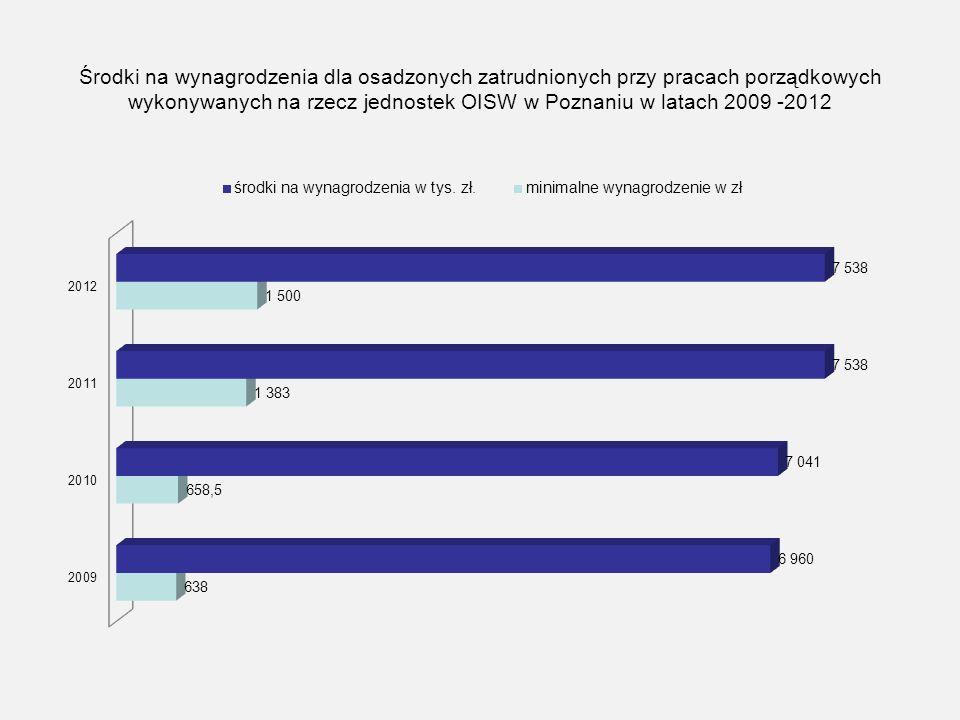 Środki na wynagrodzenia dla osadzonych zatrudnionych przy pracach porządkowych wykonywanych na rzecz jednostek OISW w Poznaniu w latach 2009 -2012