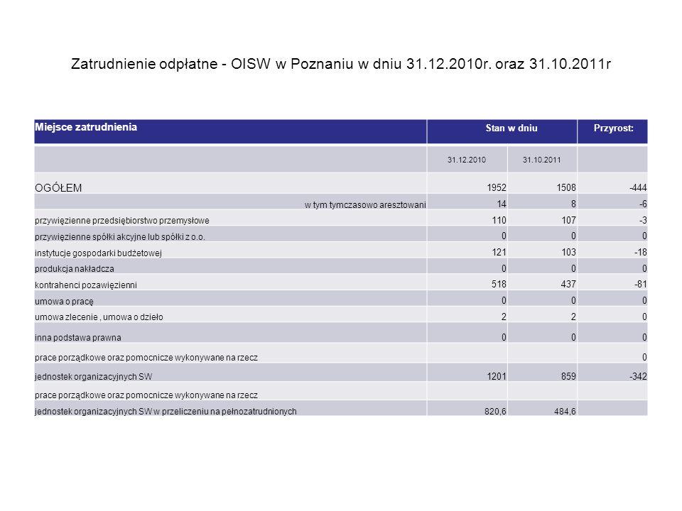 Zatrudnienie odpłatne - OISW w Poznaniu w dniu 31. 12. 2010r. oraz 31