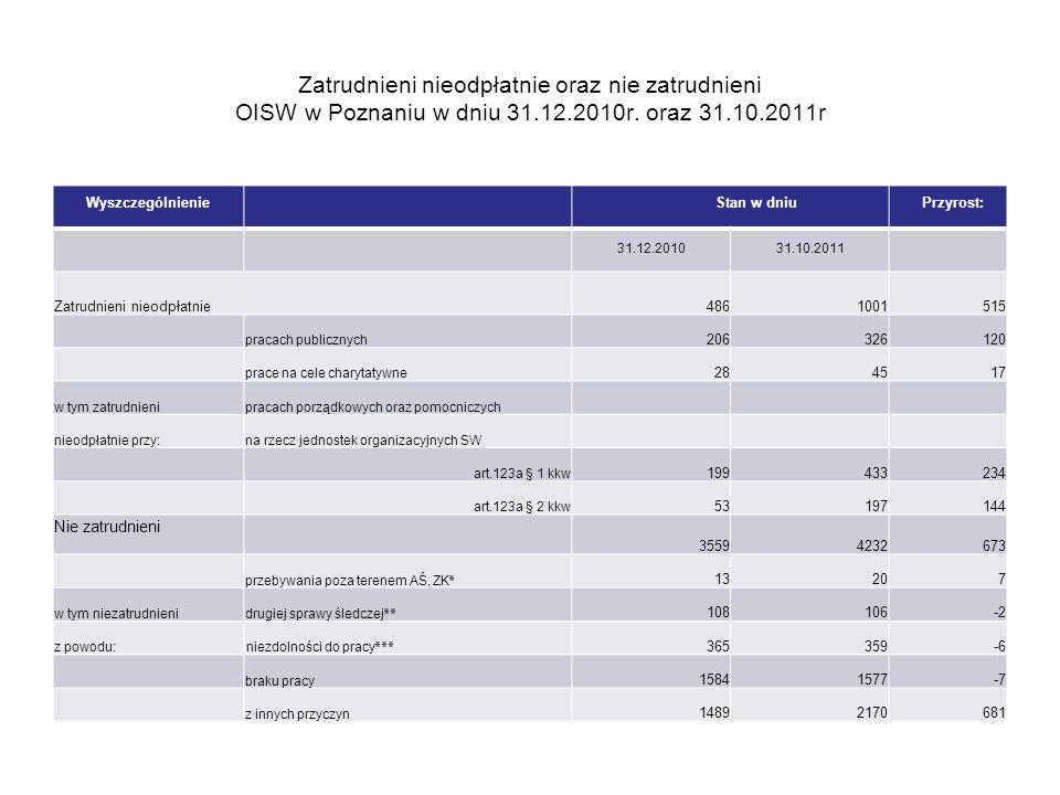 Zatrudnieni nieodpłatnie oraz nie zatrudnieni OISW w Poznaniu w dniu 31.12.2010r. oraz 31.10.2011r