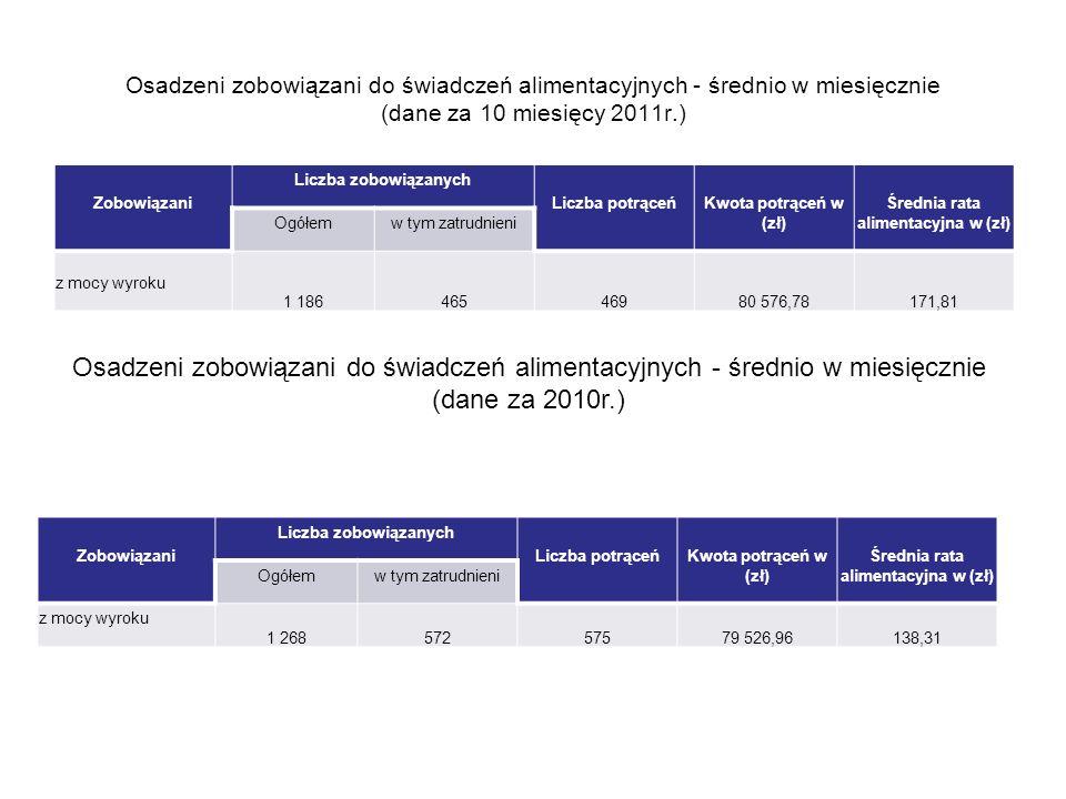 Średnia rata alimentacyjna w (zł) Średnia rata alimentacyjna w (zł)