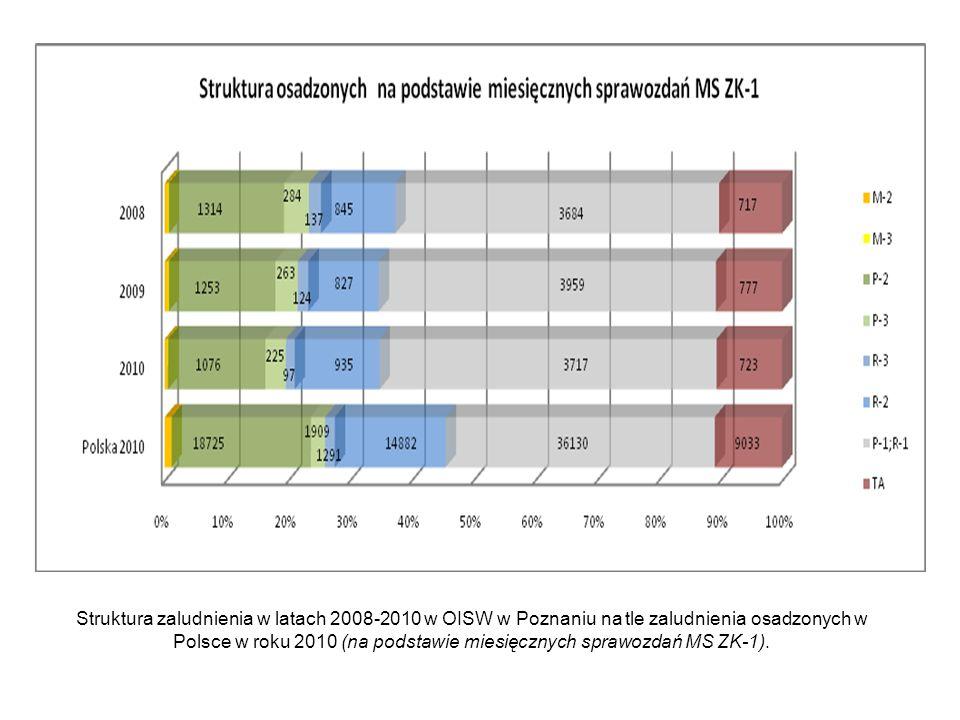 Struktura zaludnienia w latach 2008-2010 w OISW w Poznaniu na tle zaludnienia osadzonych w Polsce w roku 2010 (na podstawie miesięcznych sprawozdań MS ZK-1).