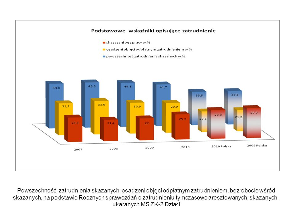 Powszechność zatrudnienia skazanych, osadzeni objęci odpłatnym zatrudnieniem, bezrobocie wśród skazanych, na podstawie Rocznych sprawozdań o zatrudnieniu tymczasowo aresztowanych, skazanych i ukaranych MS ZK-2 Dział I