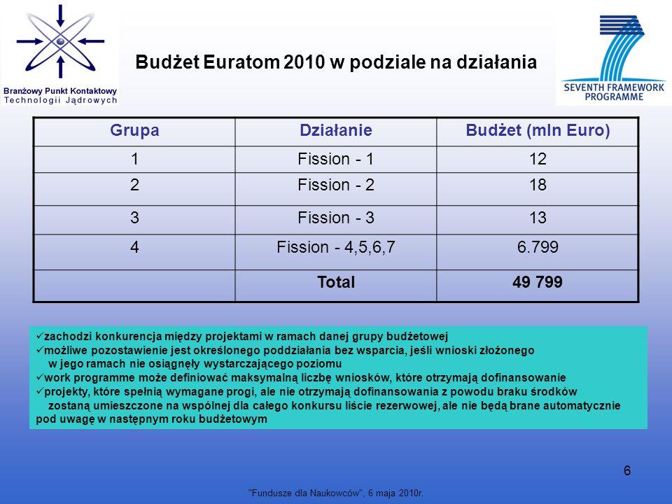 Budżet Euratom 2010 w podziale na działania
