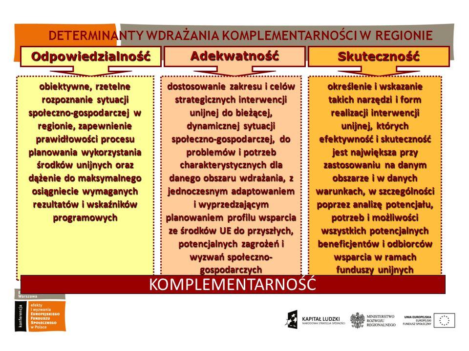 DETERMINANTY WDRAŻANIA KOMPLEMENTARNOŚCI W REGIONIE
