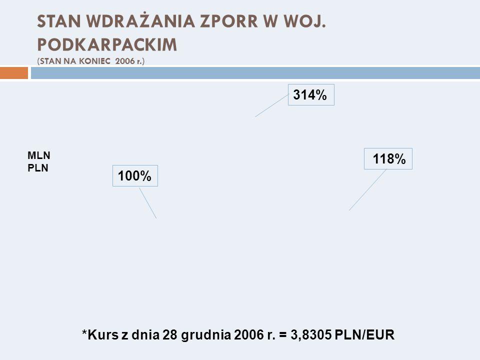 STAN WDRAŻANIA ZPORR W WOJ. PODKARPACKIM (STAN NA KONIEC 2006 r.)