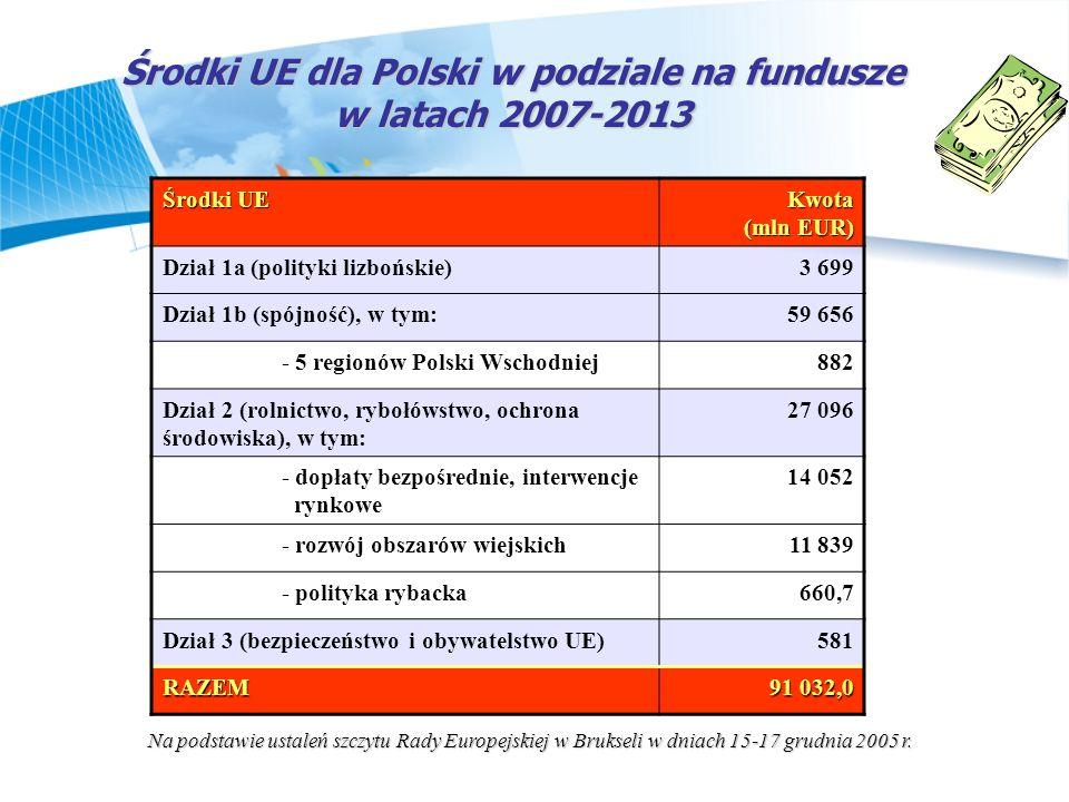 Środki UE dla Polski w podziale na fundusze w latach 2007-2013