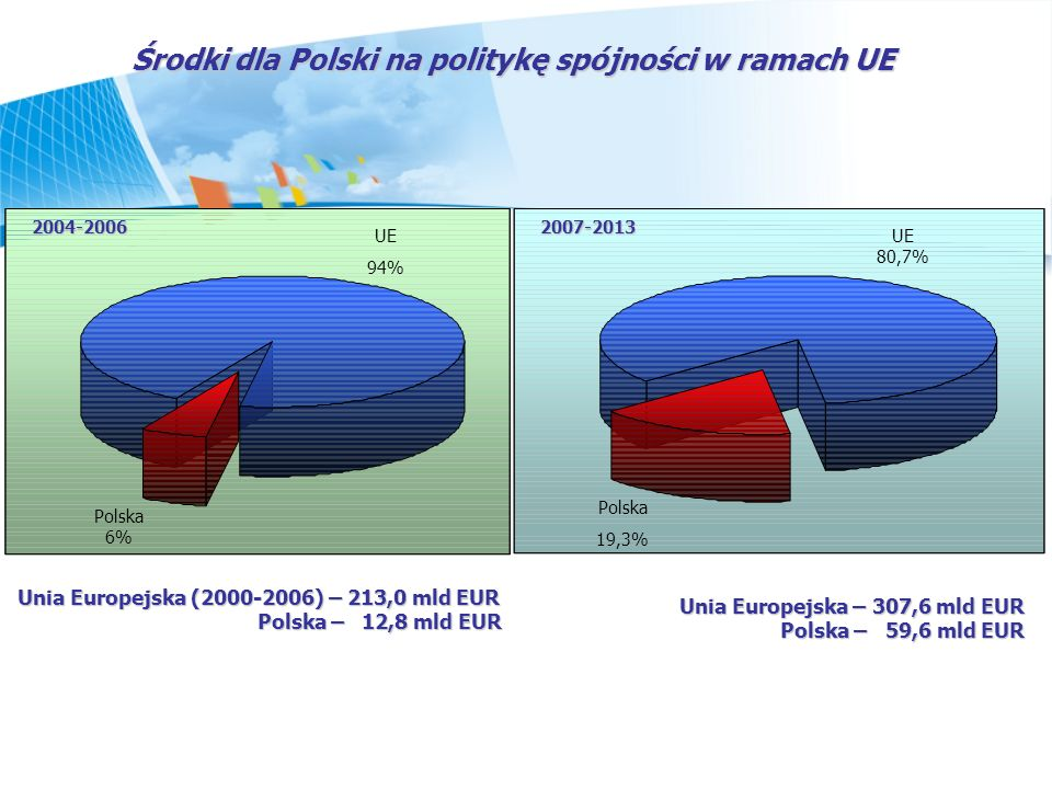 Środki dla Polski na politykę spójności w ramach UE