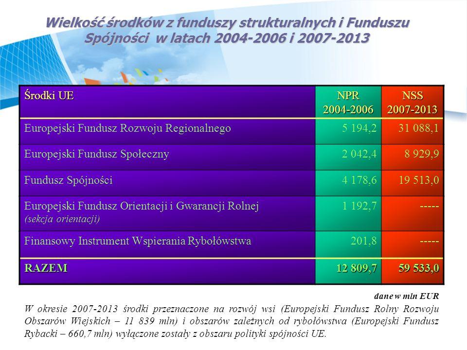 Wielkość środków z funduszy strukturalnych i Funduszu Spójności w latach 2004-2006 i 2007-2013