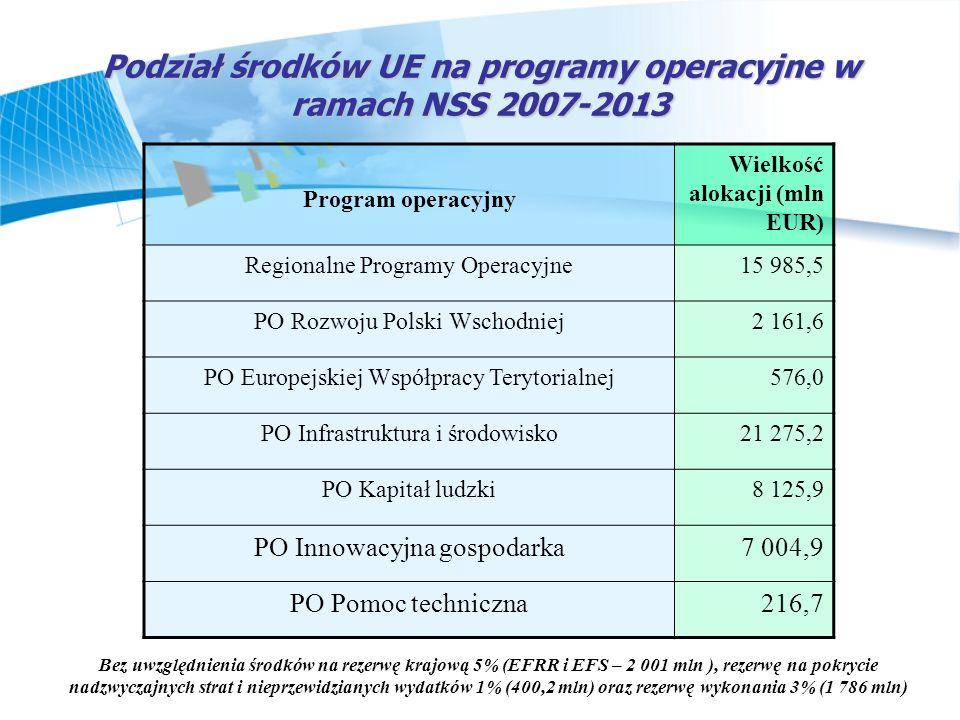 Podział środków UE na programy operacyjne w ramach NSS 2007-2013