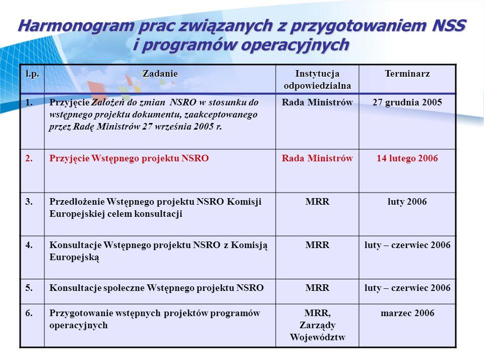 Instytucja odpowiedzialna MRR, Zarządy Województw