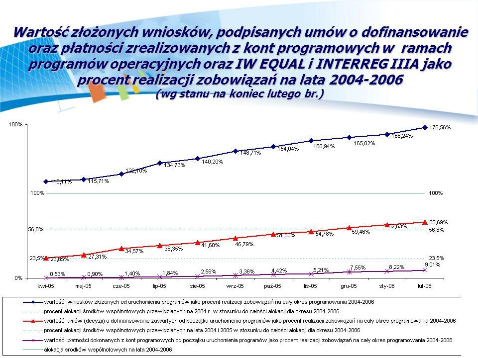 Wartość złożonych wniosków, podpisanych umów o dofinansowanie oraz płatności zrealizowanych z kont programowych w ramach programów operacyjnych oraz IW EQUAL i INTERREG IIIA jako procent realizacji zobowiązań na lata 2004-2006 (wg stanu na koniec lutego br.)