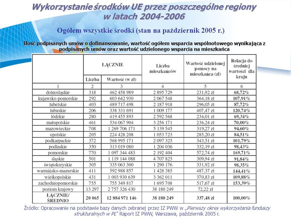 Wykorzystanie środków UE przez poszczególne regiony w latach 2004-2006