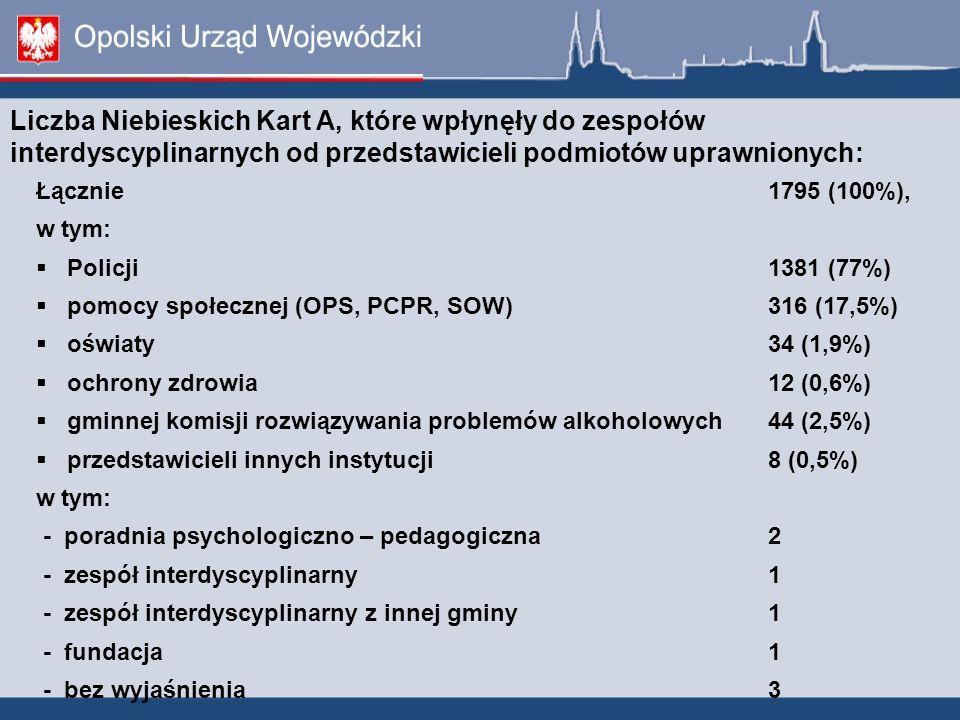 Liczba Niebieskich Kart A, które wpłynęły do zespołów interdyscyplinarnych od przedstawicieli podmiotów uprawnionych:
