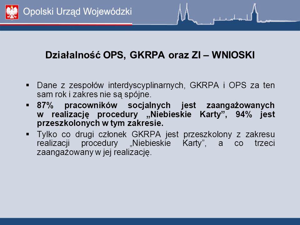 Działalność OPS, GKRPA oraz ZI – WNIOSKI