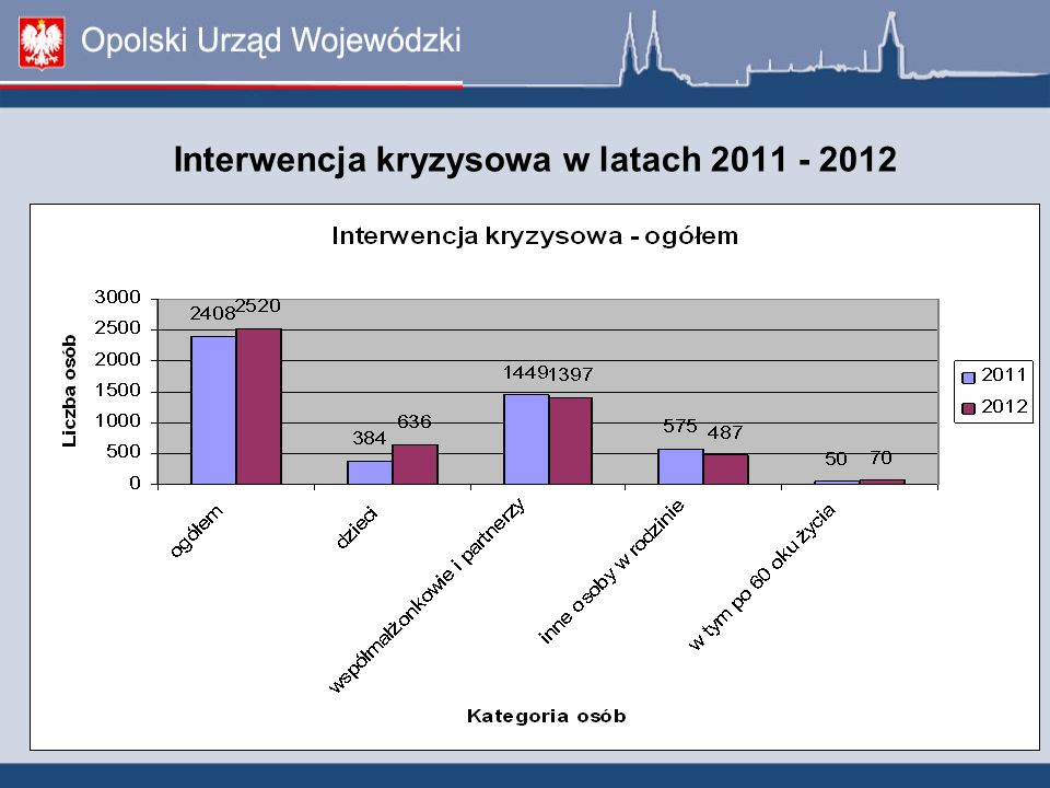 Interwencja kryzysowa w latach 2011 - 2012