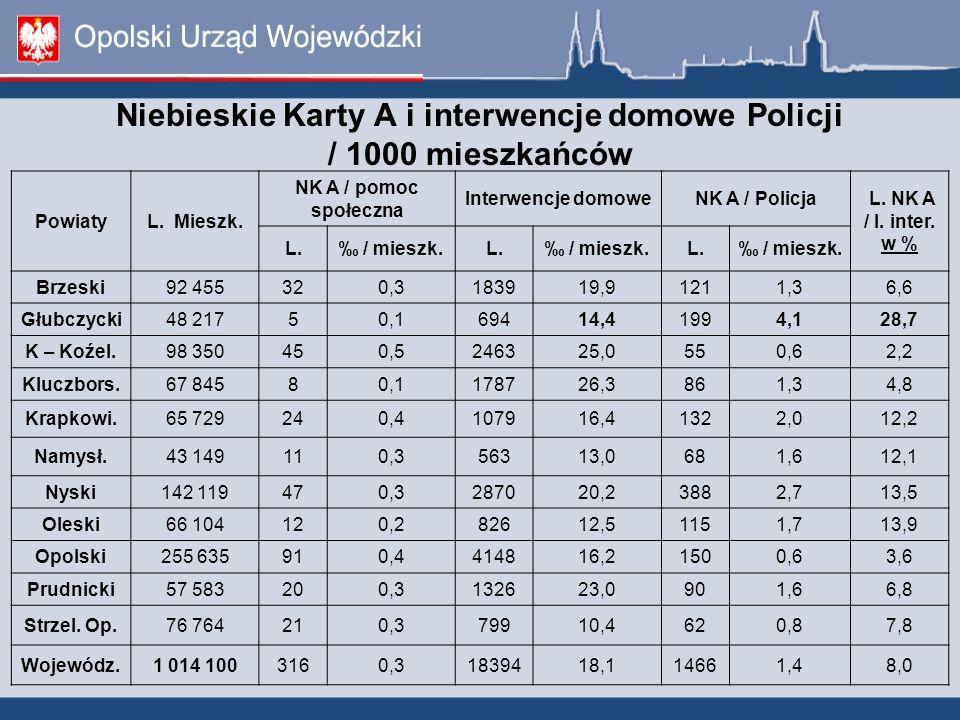 Niebieskie Karty A i interwencje domowe Policji / 1000 mieszkańców