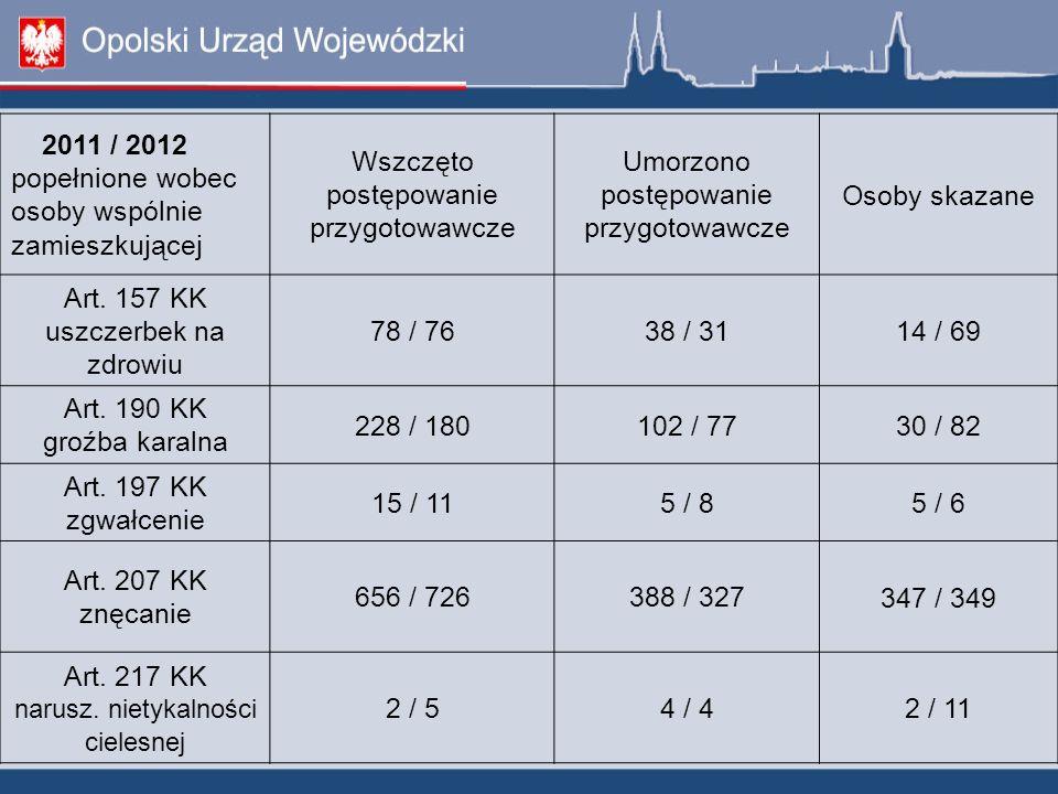 2011 / 2012 popełnione wobec osoby wspólnie zamieszkującej