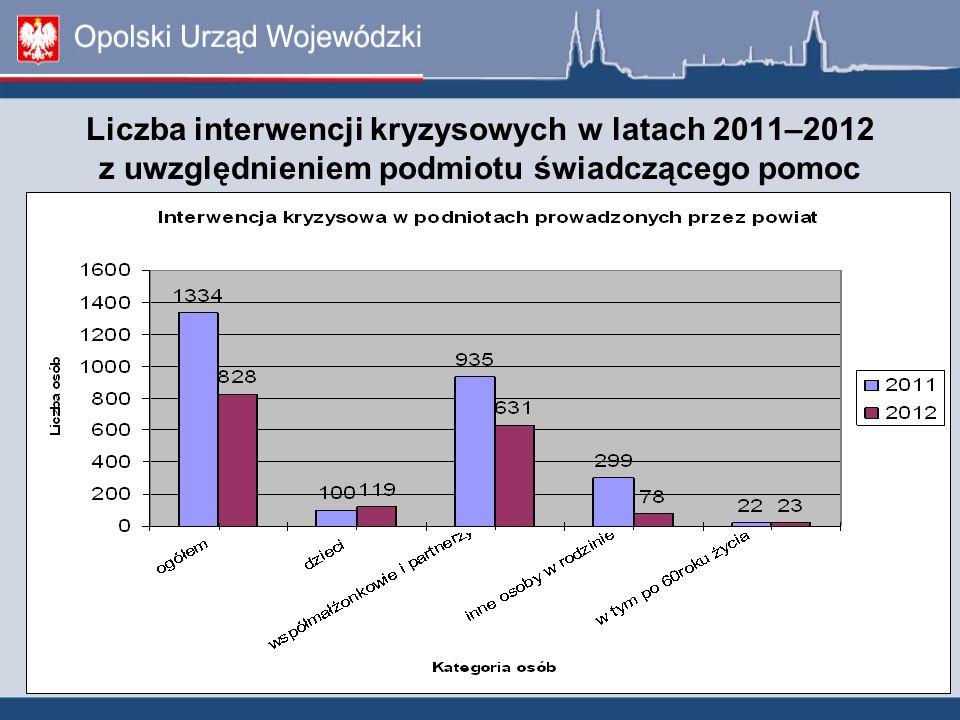Liczba interwencji kryzysowych w latach 2011–2012 z uwzględnieniem podmiotu świadczącego pomoc