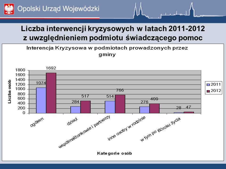 Liczba interwencji kryzysowych w latach 2011-2012 z uwzględnieniem podmiotu świadczącego pomoc