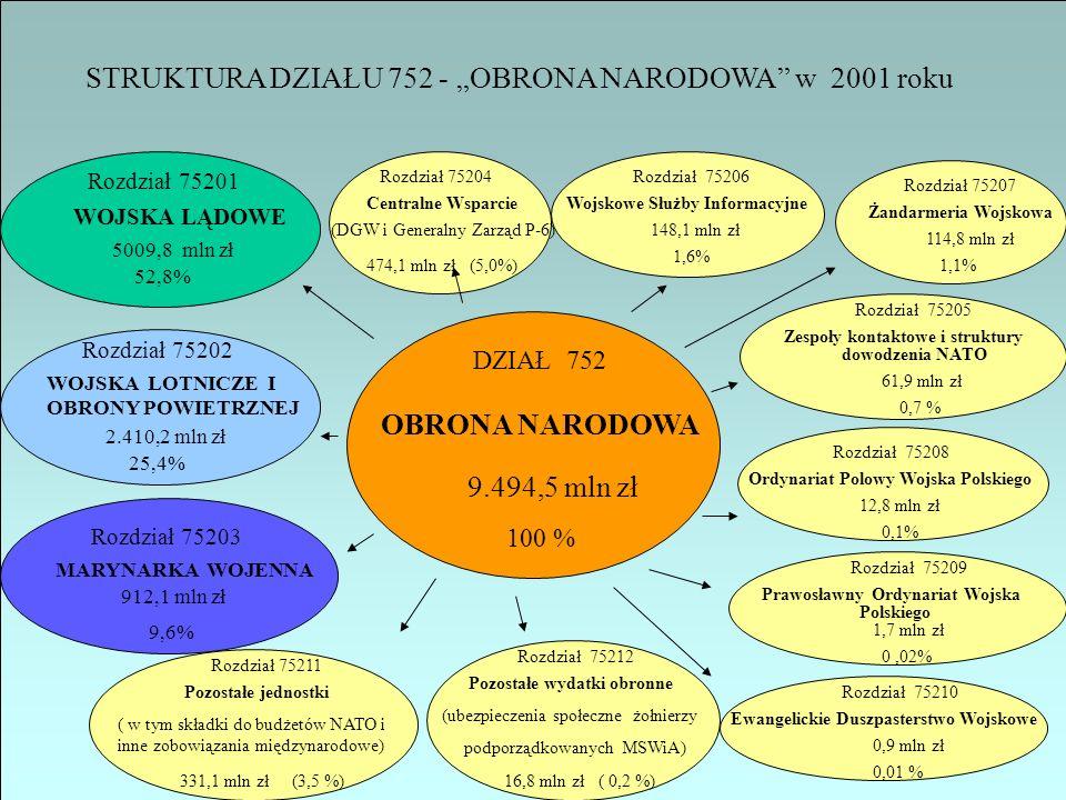 """STRUKTURA DZIAŁU 752 - """"OBRONA NARODOWA w 2001 roku"""