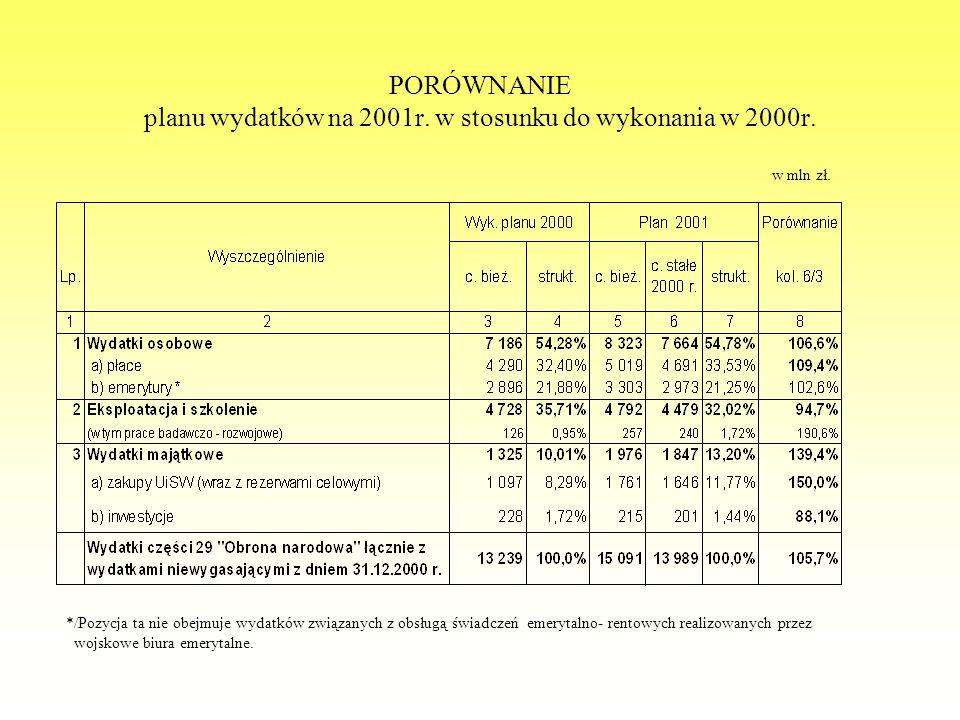 PORÓWNANIE planu wydatków na 2001r. w stosunku do wykonania w 2000r.