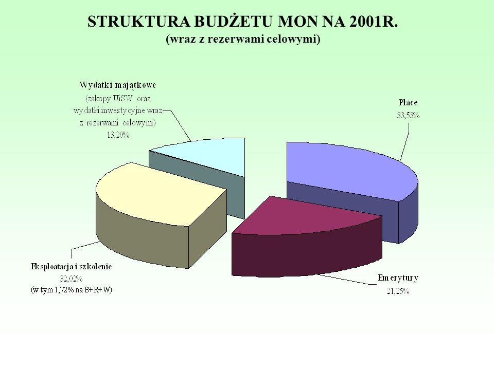 STRUKTURA BUDŻETU MON NA 2001R. (wraz z rezerwami celowymi)